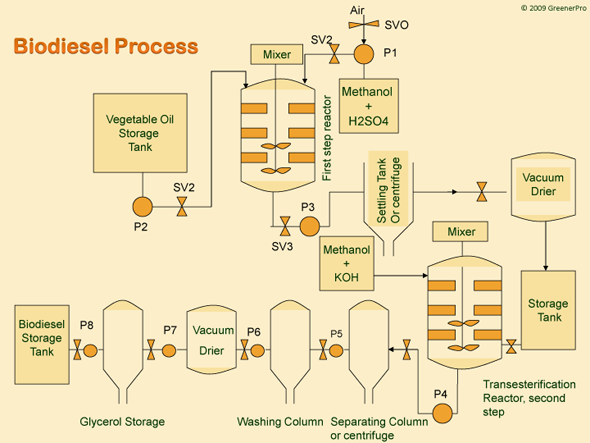 biodiesel ieee 2013 In 2013, biodiesel production is anticipated to have further contracted the downward revision of the consumption mandates has reduced the market size.