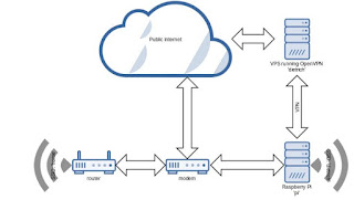 Cara Membuat Server VPN