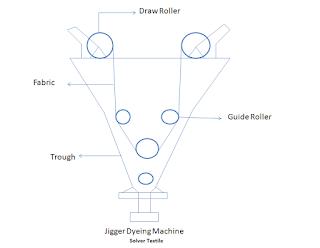 jigger machine