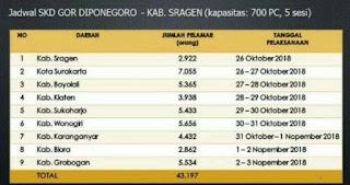Pada artikel sebelumnya saya telah memberikan informasi mengenai  Jadwal SKD CPNS di GOR Diponegoro Sragen