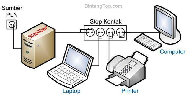 Fungsi & Cara pasang STABILIZER pada Perangkat Elektronik