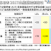[臨床藥學] 共筆專用表 2017年AACE血脂肪控制建議 (AACE 2017 Guidelines of Management of Dyslipidemia AND Prevention of Cardiovascular Disease)