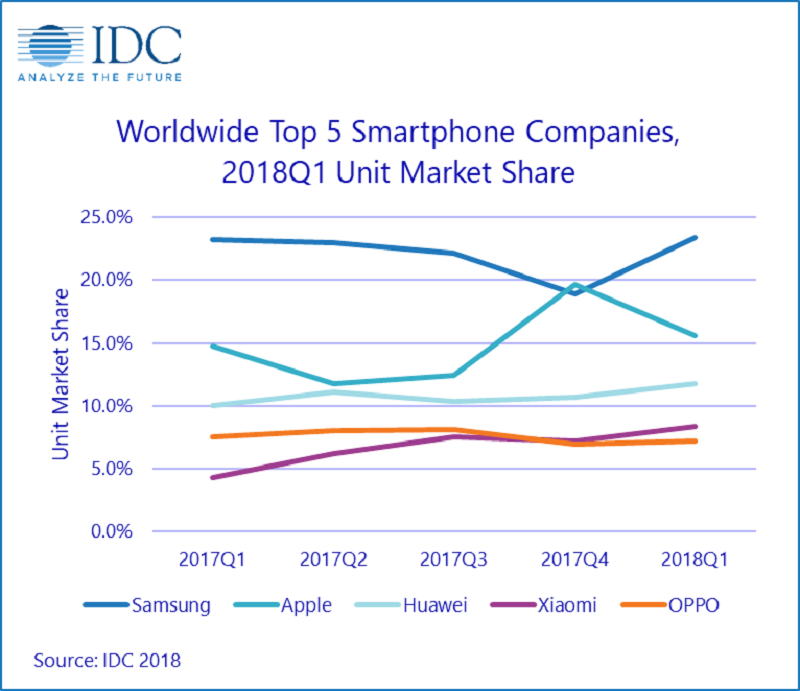 IDC: Top 5 smartphone companies market share (Q1 2018)