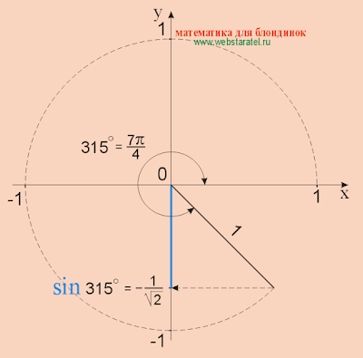 Синус 315 градусов. sin 315. Математика для блондинок.