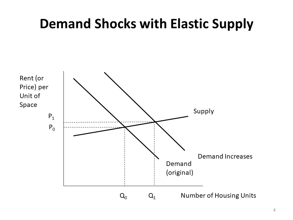 Real Estate And Urban Development Viewpoint Housing Supply And