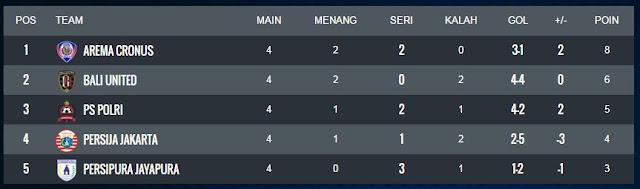 Klasemen Akhir Grup B Piala Bhayangkara 2016