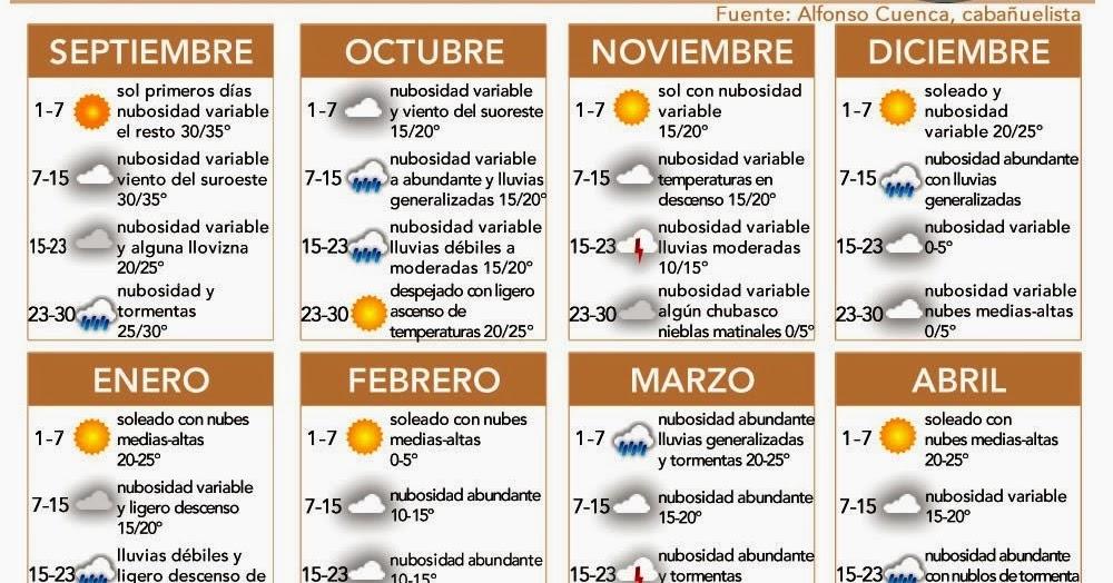 Calendario Cabanuelas.Amigos Del Huerto De Palma Del Rio Las Cabanuelas Pintan