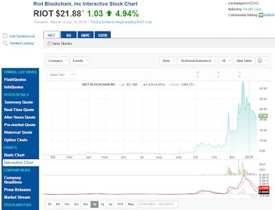 RIOT・1年チャート