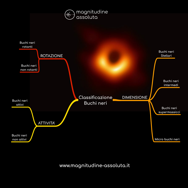 Illustrazione realizzata da magnitudine assoluta che mostra le classificazioni dei buchi neri
