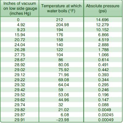 air condition vacuum pump leak check chart