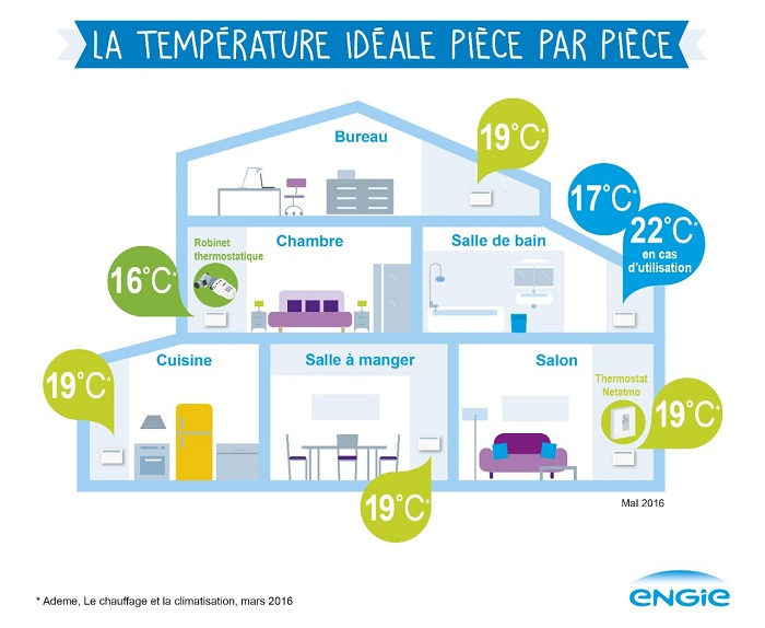 Mairie de rouvres les bois conseil chauffage hiver for Temperature chambre