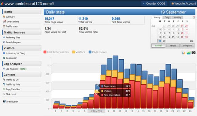 Data Histats www.contohsurat123.com