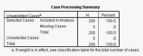 Case Processing Summary Regresi Logistik