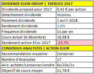 Elior Group dividende 2017