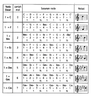 Cara Mengubah Nada Dasar (Vokal Dan Instrumental) Mayor Bermol (b)