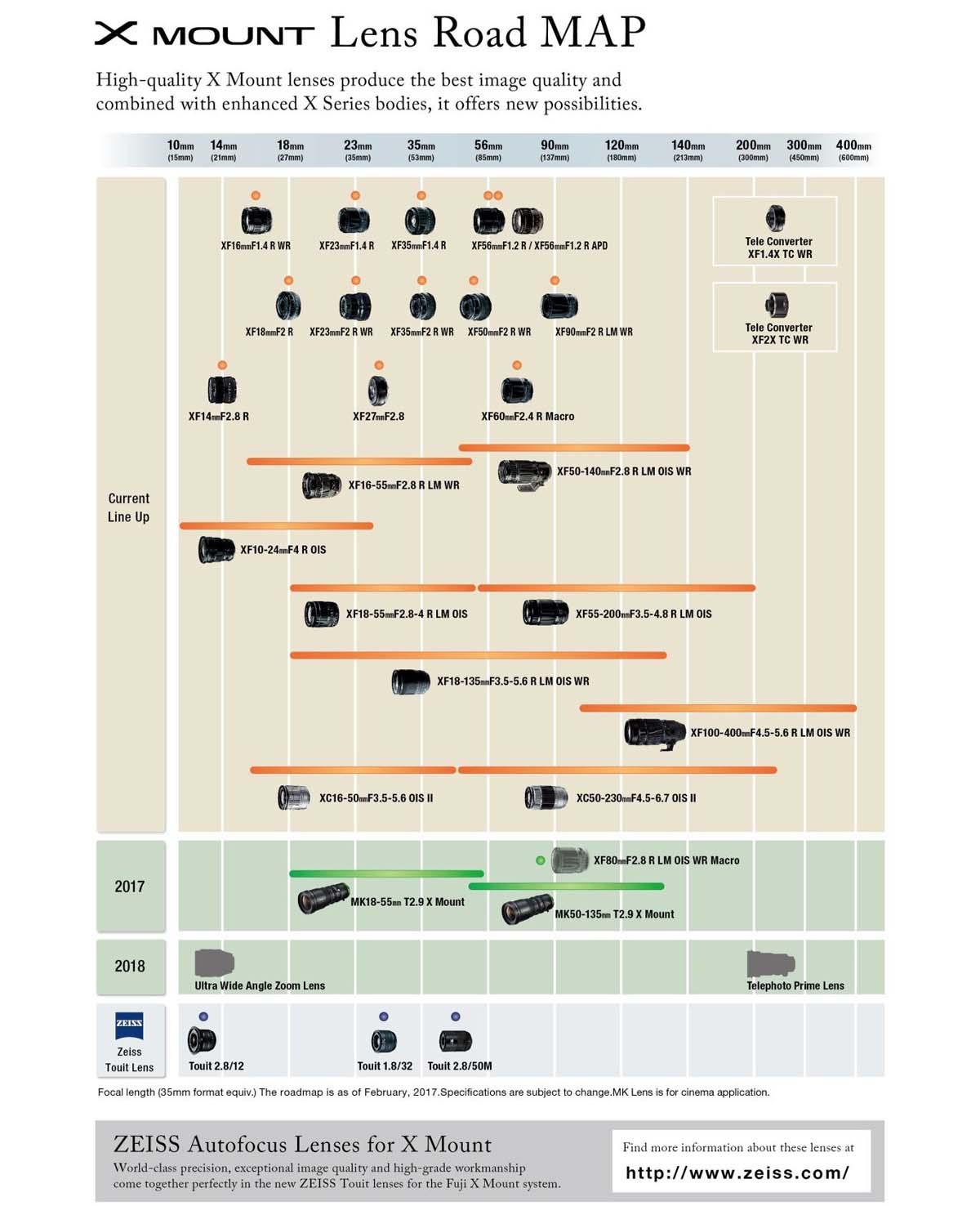 Планы по выпуску оптики Fujifilm GF для беззеркальной среднеформатной камеры