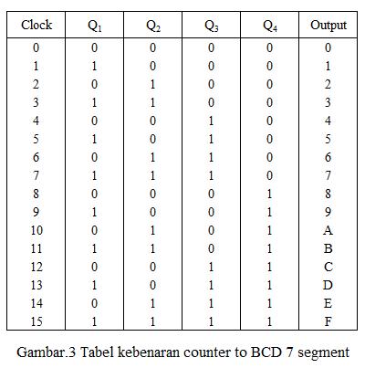 tabel kebenaran counter to bcd 7 segment