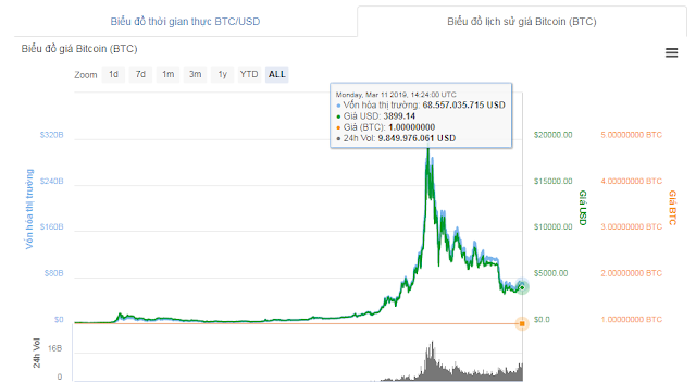 biểu đồ của đồng tiền bitcoin