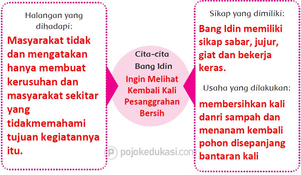 Kunci Jawaban Halaman 114, 115, 116, 117, 118 Tema 6 Kelas 4