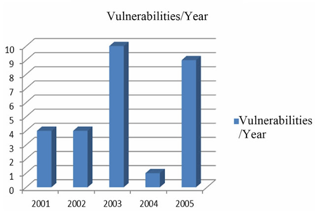 Figure 6. Vulnerability rate each year of PostgreSQL [18].