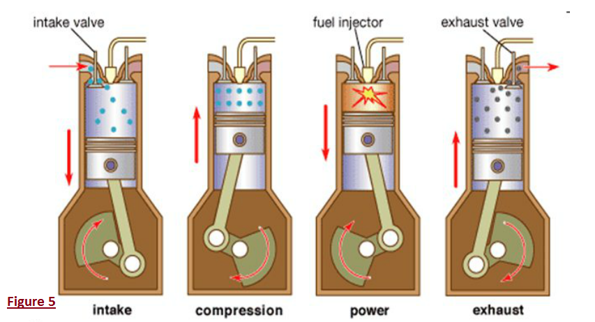Diesel Engines | The function of Car Engine and Cooling