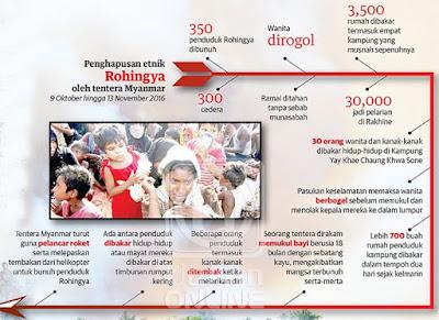 Wanita_kanak-kanak_Rohingya_dikurung_dibakar_hidup-hidup