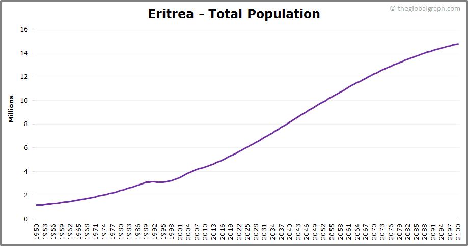 Eritrea  Total Population Trend