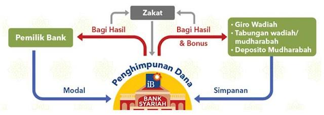 Instrumen Bank Sentral Indonesia dalam Mengelola Bank Syariah