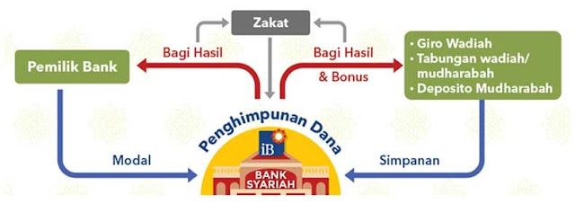 Instrumen Bank Sentral Indonesia Mengelola Bank Syariah
