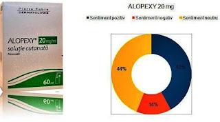 alopexy 20 mg pareri tratament caderea parului femei si barbati