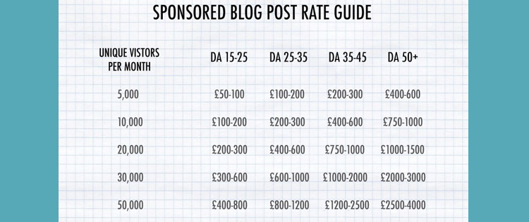 Blogger Rate Card