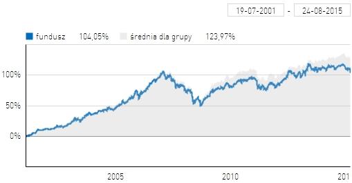 Wyniki PZU Mazurek na tle średniej dla funduszy stabilnego wzrostu