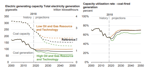 A Simplified Economic Approach to Energy Markets: February 2019