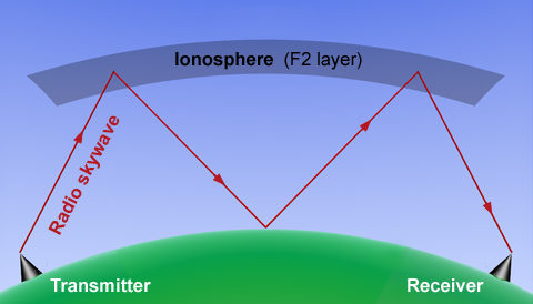 At night, electrons in the ionosphere's F2 layer can refract radio waves broadcast by AM stations, allowing them to be picked up by receivers many hundreds of miles away. This schematic shows the ionosphere reflecting the waves, though actually, they refract along curved arcs when passing through the ionosphere. Adapted from Wikipedia Commons