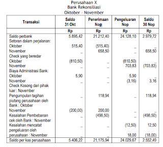Contoh Soal Dan Jawaban Rekonsiliasi Bank Dalam Tabel