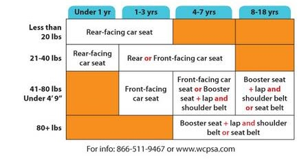 WI Car Seat Law For Children