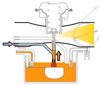 pre pulverizacao - Como funciona um carburador?