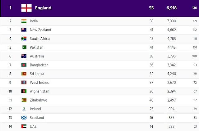 Men's ODI team Ranking