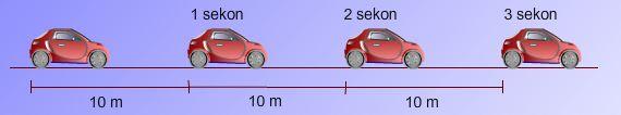 Hasil gambar untuk gerak lurus beraturan