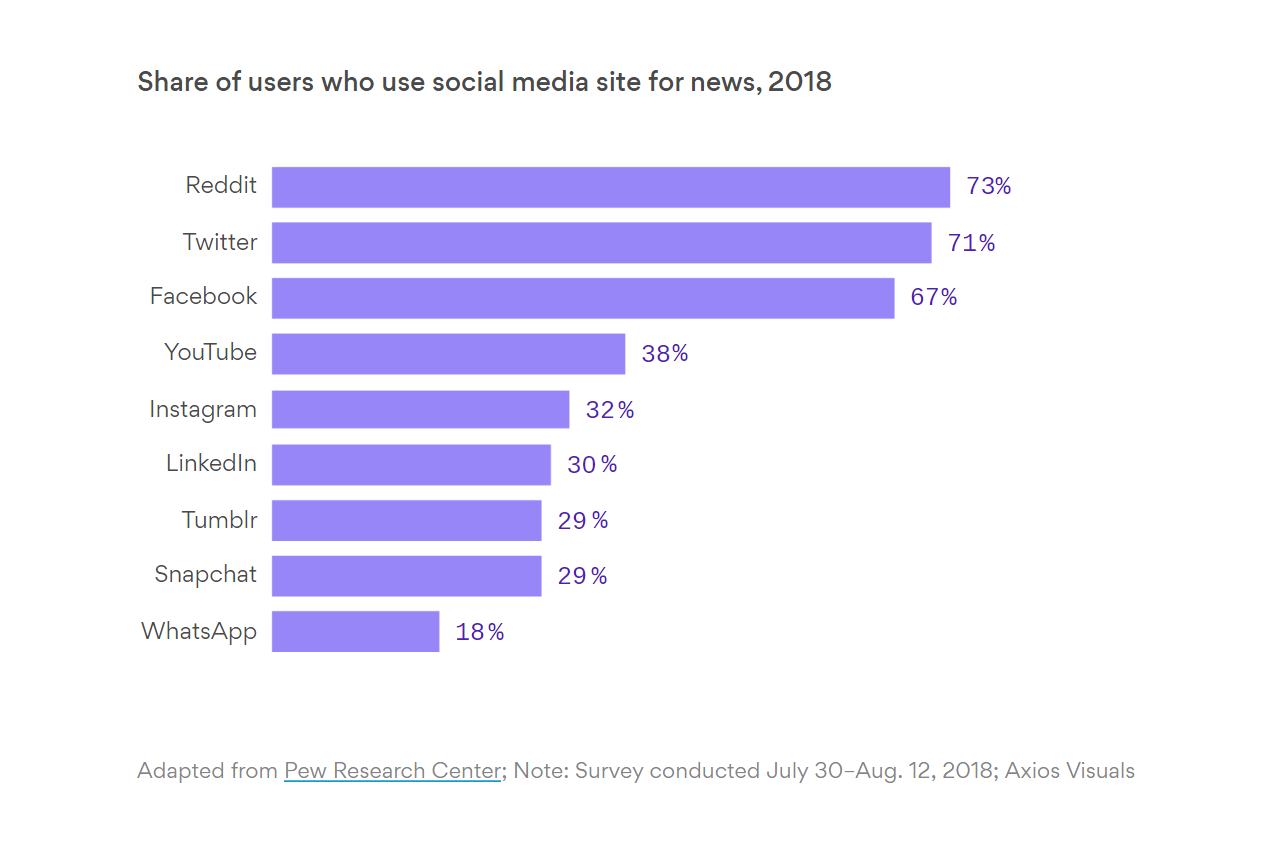Reddit leads Facebook and Twitter as the social media platform where the highest portion of users are exposed to news