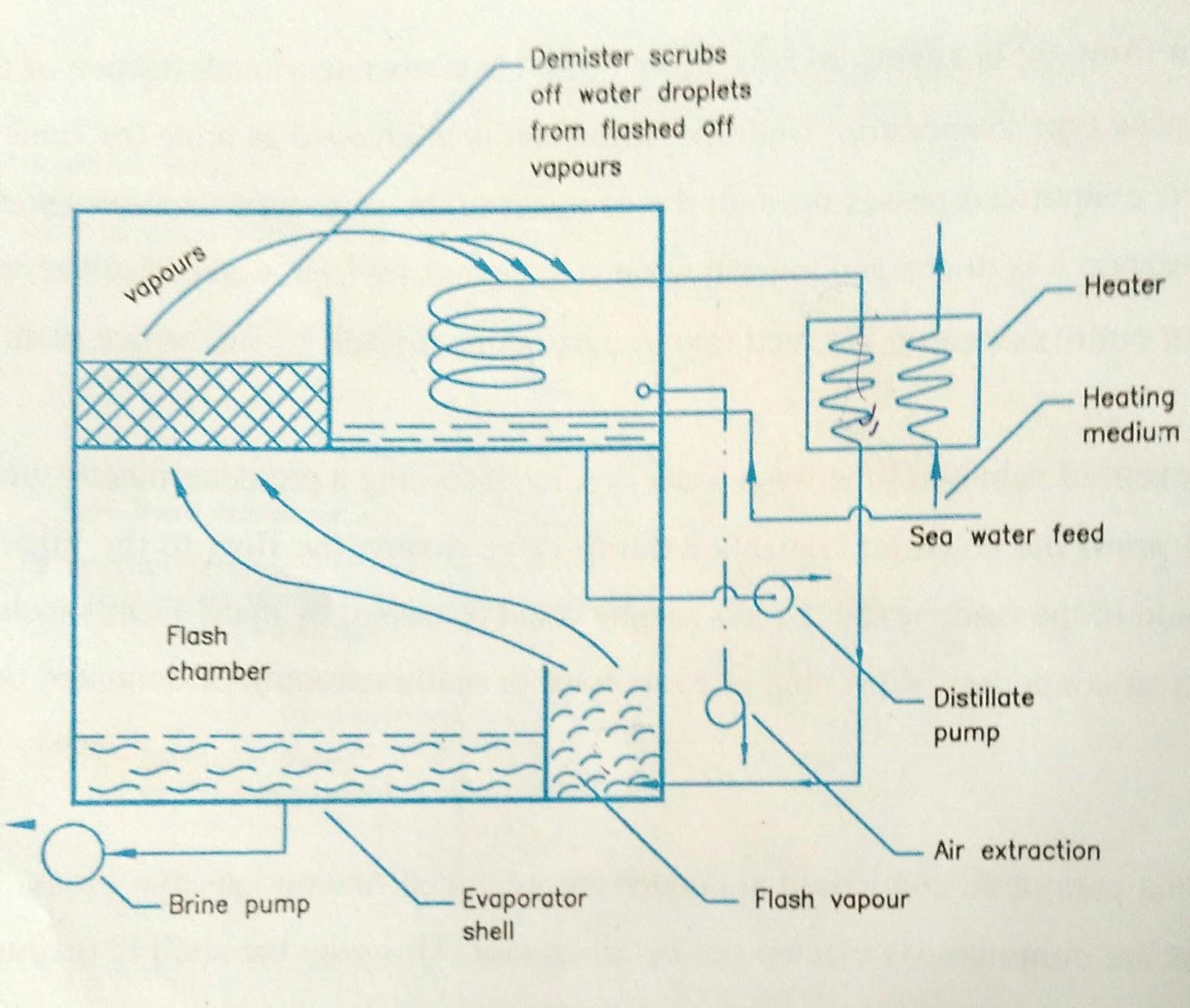 Fresh Water Generator Demolished