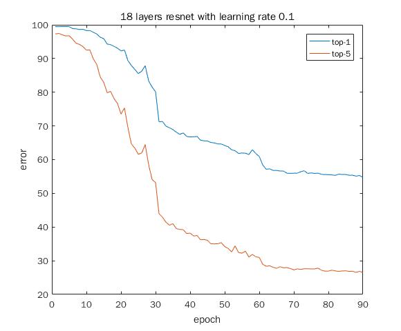 Resnet Layers Matlab