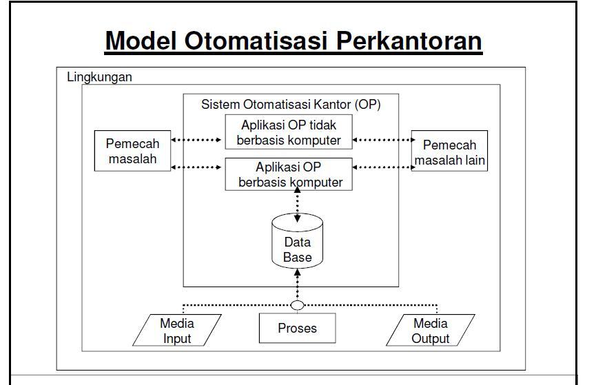 Otomatisasi Kantor Makalah Otomatisasi Perkantoran Arsip Tugas Sekolah Otomatisasi Kantor Gambar Di Bawah Ini Adalah Model Otomatisasi Kantor