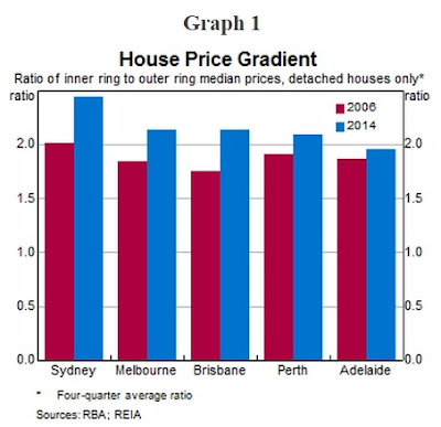 House price gradient