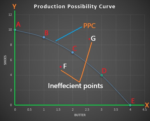 PPC-Production_Possibility_Curve