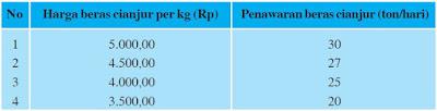 Tabel: Penawaran Beras Cianjur