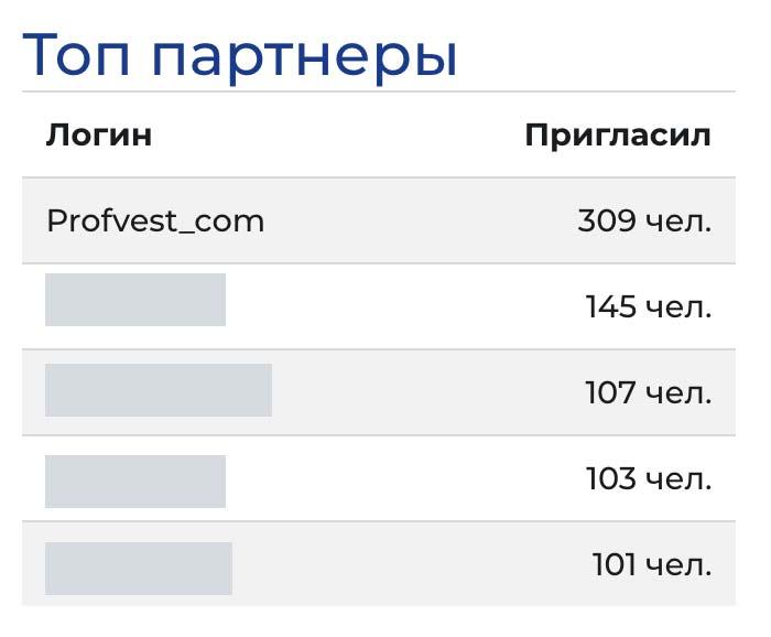 Количество приглашенных партнеров в Delonix