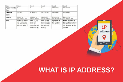 What is IP address? To know everything about a short guide IP address