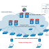 Cisco Catalyst 9300 Vs 9400 Vs 9500 Switches