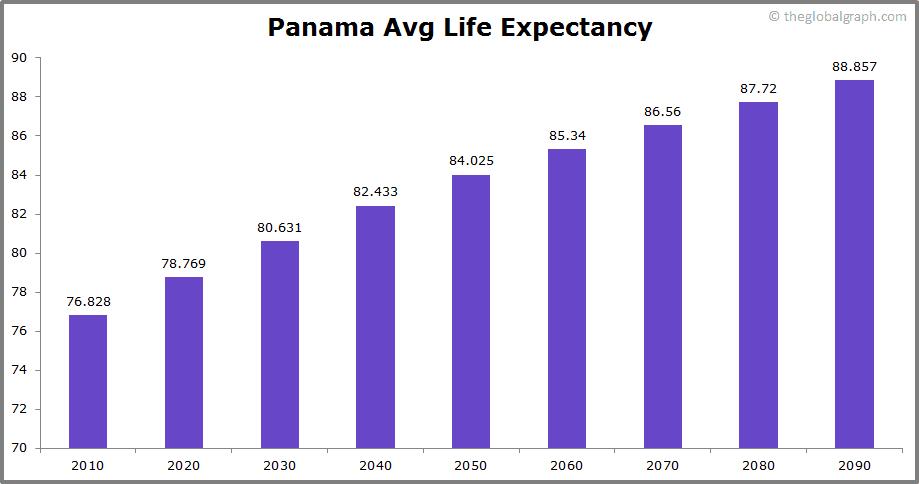 Panama  Avg Life Expectancy